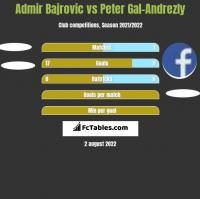 Admir Bajrovic vs Peter Gal-Andrezly h2h player stats