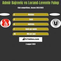 Admir Bajrovic vs Lorand-Levente Fulop h2h player stats