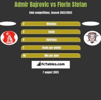 Admir Bajrovic vs Florin Stefan h2h player stats