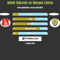Admir Bajrovic vs Giorgos Liavas h2h player stats