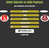 Admir Bajrovic vs Calin Popescu h2h player stats
