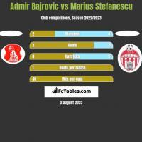 Admir Bajrovic vs Marius Stefanescu h2h player stats