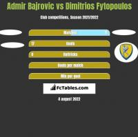 Admir Bajrovic vs Dimitrios Fytopoulos h2h player stats