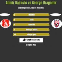 Admir Bajrovic vs George Dragomir h2h player stats