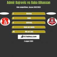 Admir Bajrovic vs Baba Alhassan h2h player stats