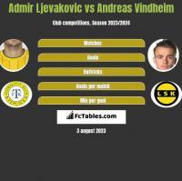 Admir Ljevakovic vs Andreas Vindheim h2h player stats