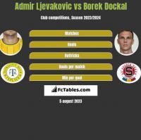 Admir Ljevakovic vs Borek Dockal h2h player stats
