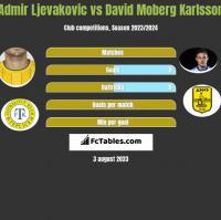 Admir Ljevakovic vs David Moberg Karlsson h2h player stats