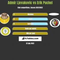 Admir Ljevakovic vs Erik Puchel h2h player stats