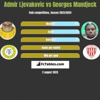 Admir Ljevakovic vs Georges Mandjeck h2h player stats