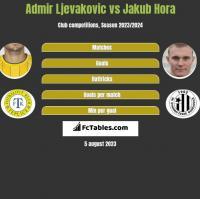 Admir Ljevakovic vs Jakub Hora h2h player stats
