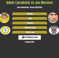 Admir Ljevakovic vs Jan Moravec h2h player stats
