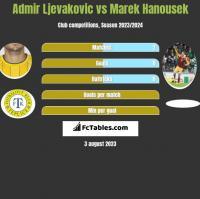Admir Ljevakovic vs Marek Hanousek h2h player stats