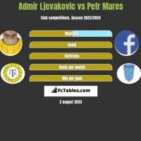 Admir Ljevakovic vs Petr Mares h2h player stats