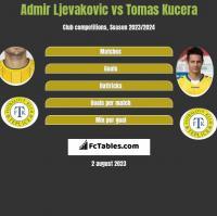 Admir Ljevakovic vs Tomas Kucera h2h player stats