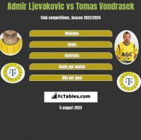 Admir Ljevakovic vs Tomas Vondrasek h2h player stats
