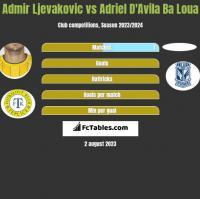 Admir Ljevakovic vs Adriel D'Avila Ba Loua h2h player stats