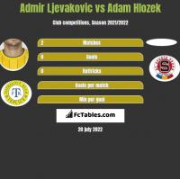 Admir Ljevakovic vs Adam Hlozek h2h player stats