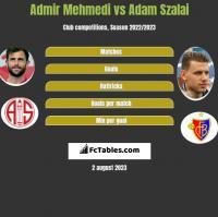Admir Mehmedi vs Adam Szalai h2h player stats