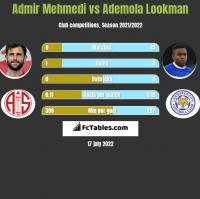 Admir Mehmedi vs Ademola Lookman h2h player stats