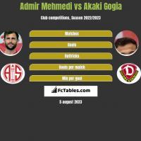 Admir Mehmedi vs Akaki Gogia h2h player stats