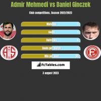 Admir Mehmedi vs Daniel Ginczek h2h player stats