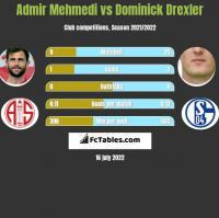 Admir Mehmedi vs Dominick Drexler h2h player stats