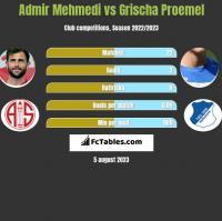 Admir Mehmedi vs Grischa Proemel h2h player stats
