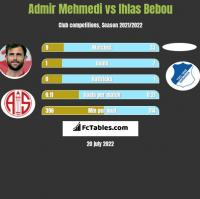 Admir Mehmedi vs Ihlas Bebou h2h player stats