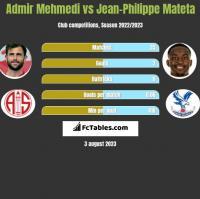 Admir Mehmedi vs Jean-Philippe Mateta h2h player stats