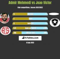 Admir Mehmedi vs Joao Victor h2h player stats