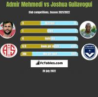 Admir Mehmedi vs Joshua Guilavogui h2h player stats