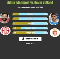 Admir Mehmedi vs Kevin Volland h2h player stats