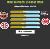 Admir Mehmedi vs Lucas Alario h2h player stats