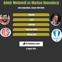 Admir Mehmedi vs Markus Rosenberg h2h player stats