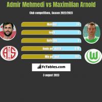 Admir Mehmedi vs Maximilian Arnold h2h player stats