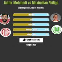 Admir Mehmedi vs Maximilian Philipp h2h player stats