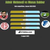 Admir Mehmedi vs Munas Dabbur h2h player stats
