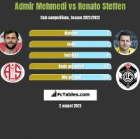 Admir Mehmedi vs Renato Steffen h2h player stats