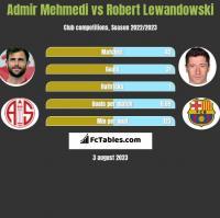 Admir Mehmedi vs Robert Lewandowski h2h player stats