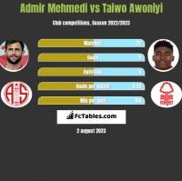 Admir Mehmedi vs Taiwo Awoniyi h2h player stats