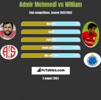 Admir Mehmedi vs William h2h player stats