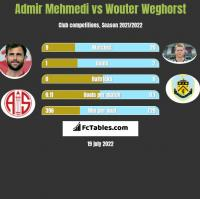 Admir Mehmedi vs Wouter Weghorst h2h player stats