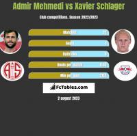 Admir Mehmedi vs Xavier Schlager h2h player stats