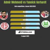 Admir Mehmedi vs Yannick Gerhardt h2h player stats