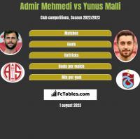 Admir Mehmedi vs Yunus Malli h2h player stats