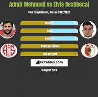 Admir Mehmedi vs Elvis Rexhbecaj h2h player stats