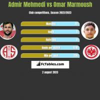Admir Mehmedi vs Omar Marmoush h2h player stats