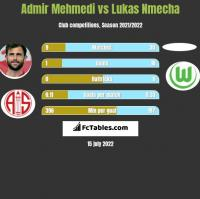 Admir Mehmedi vs Lukas Nmecha h2h player stats
