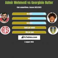 Admir Mehmedi vs Georginio Rutter h2h player stats
